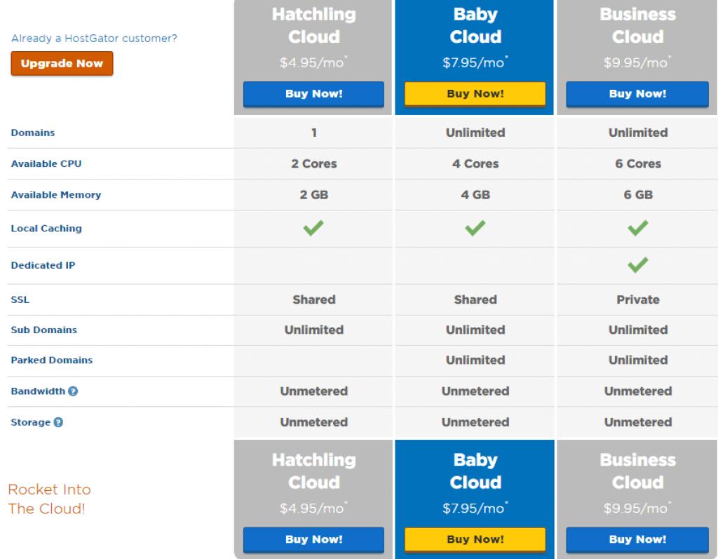 Baby vs cloud hosting